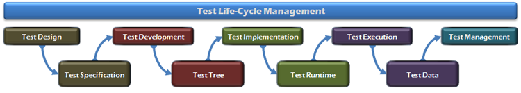 Test Automation Process