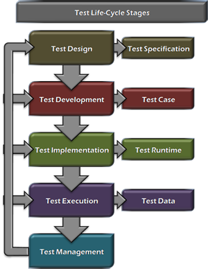 Test Automation Design