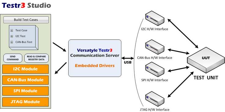 I2C and CAN-Bus Automated Testing for Embedded Systems